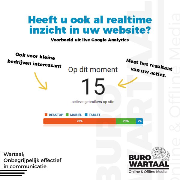 Heeft u ook al realtime inzicht in uw website?